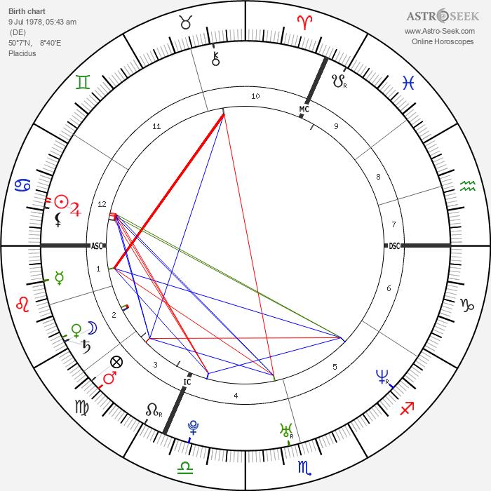 Mark Medlock - Astrology Natal Birth Chart