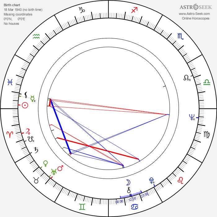 Mark Medoff - Astrology Natal Birth Chart