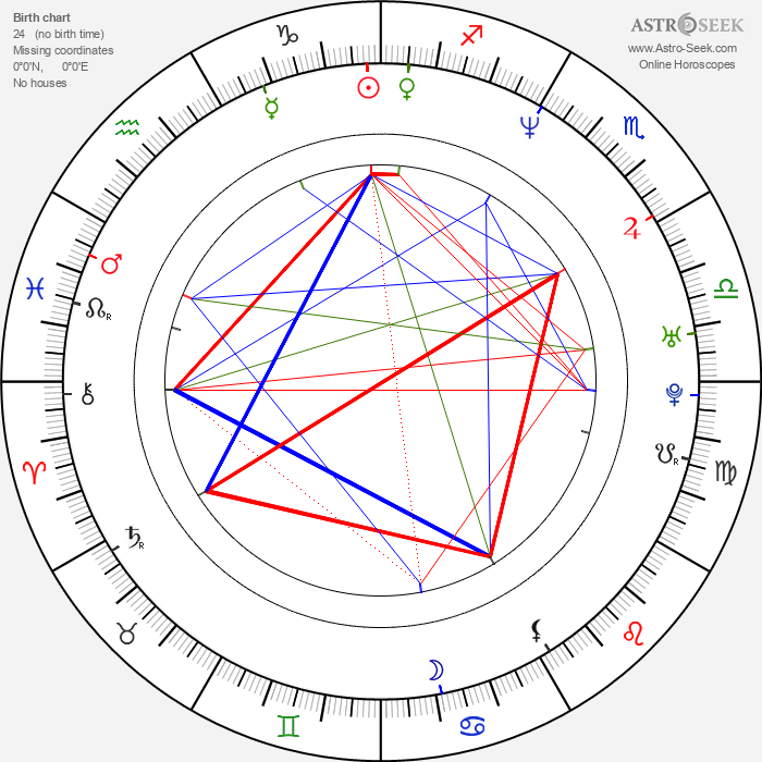 Mark Millar - Astrology Natal Birth Chart