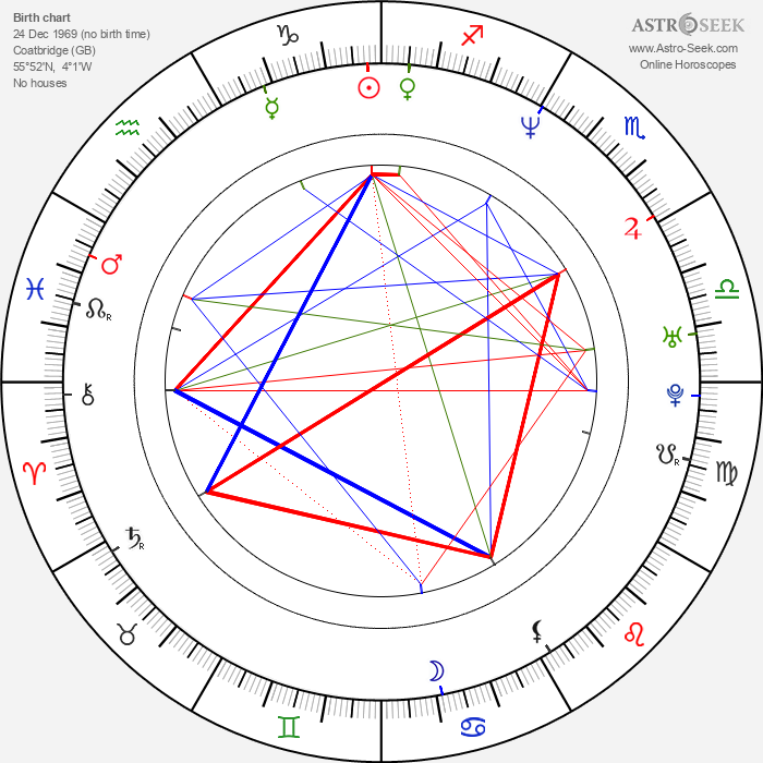 Mark Millar - Astrology Natal Birth Chart