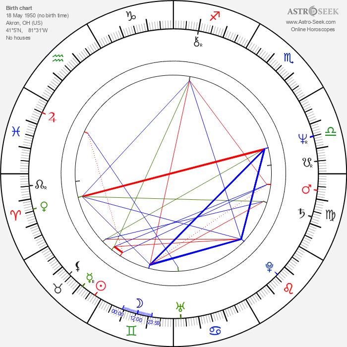 Mark Mothersbaugh - Astrology Natal Birth Chart