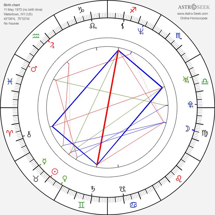Mark Neveldine - Astrology Natal Birth Chart
