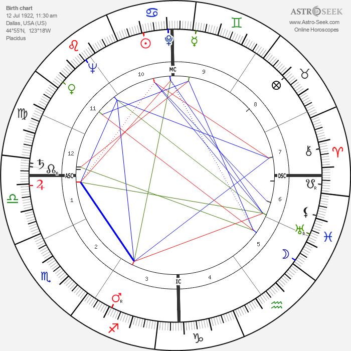 Mark O. Hatfield - Astrology Natal Birth Chart