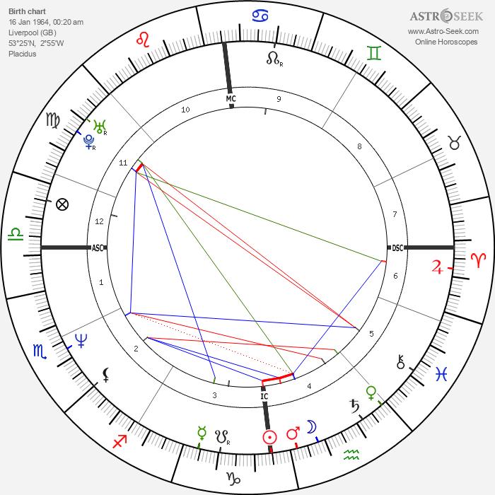 Mark O'Toole - Astrology Natal Birth Chart