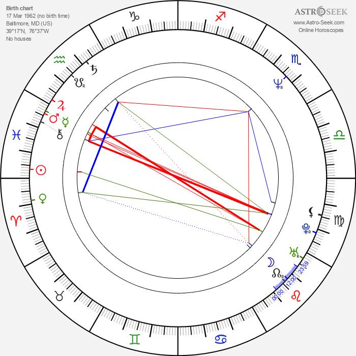Mark Pellington - Astrology Natal Birth Chart
