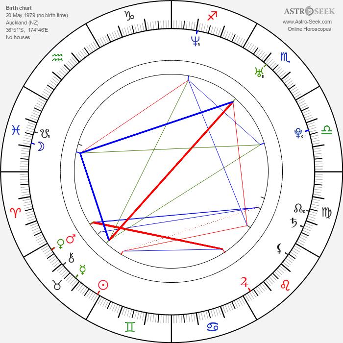 Mark Petrie - Astrology Natal Birth Chart