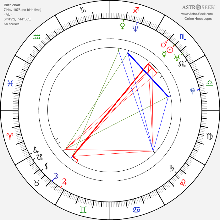 Mark Philippoussis - Astrology Natal Birth Chart