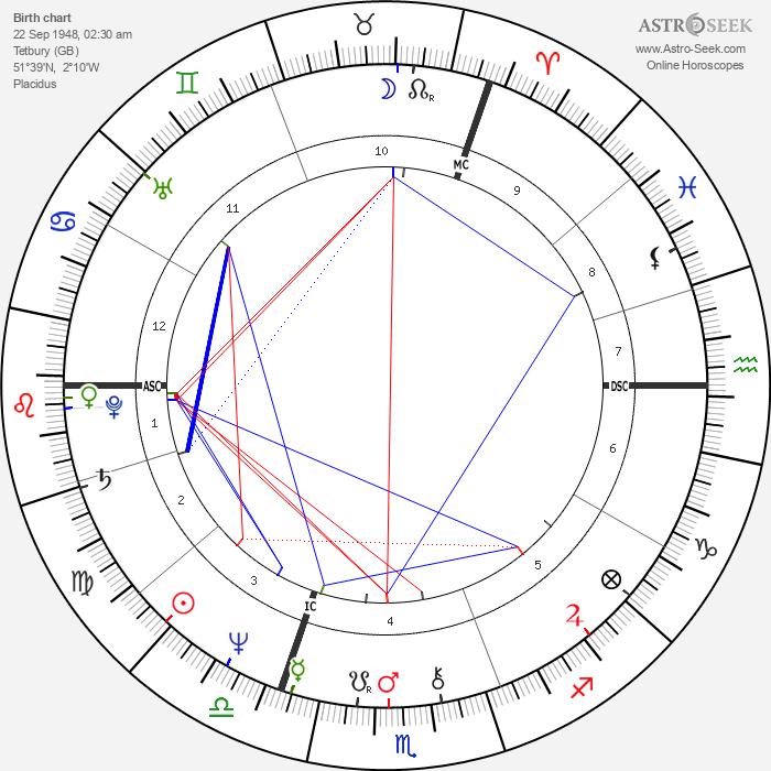 Mark Phillips - Astrology Natal Birth Chart