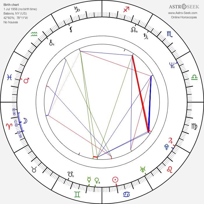Mark Pirro - Astrology Natal Birth Chart