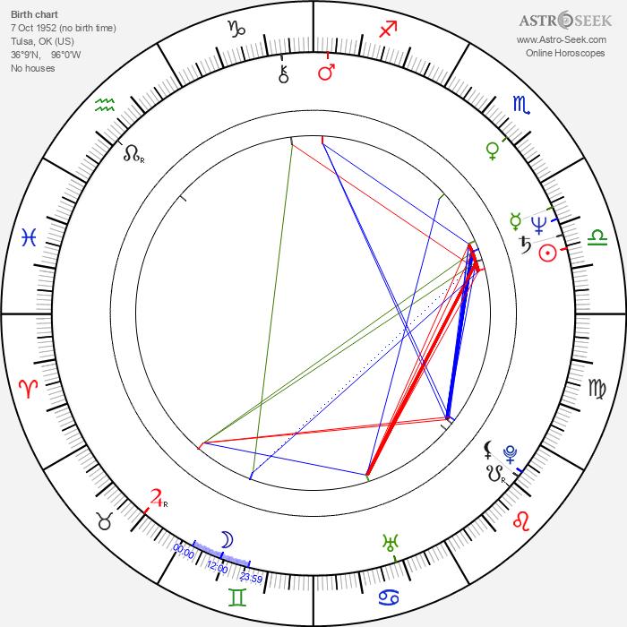 Mark Radcliffe - Astrology Natal Birth Chart