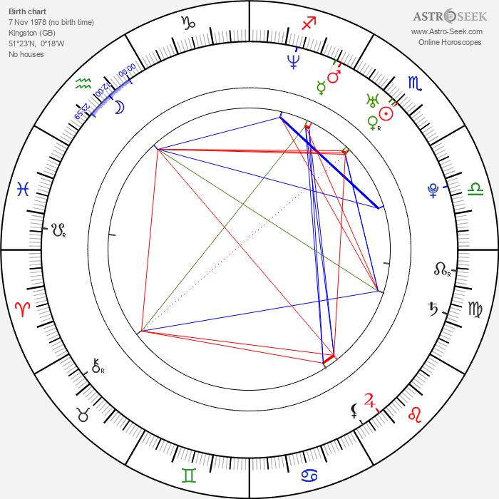 Mark Read - Astrology Natal Birth Chart