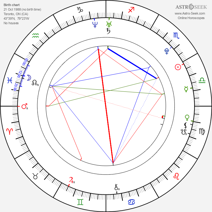 Mark Rendall - Astrology Natal Birth Chart