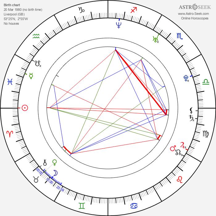 Mark Rice-Oxley - Astrology Natal Birth Chart