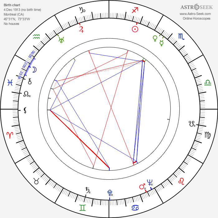 Mark Robson - Astrology Natal Birth Chart