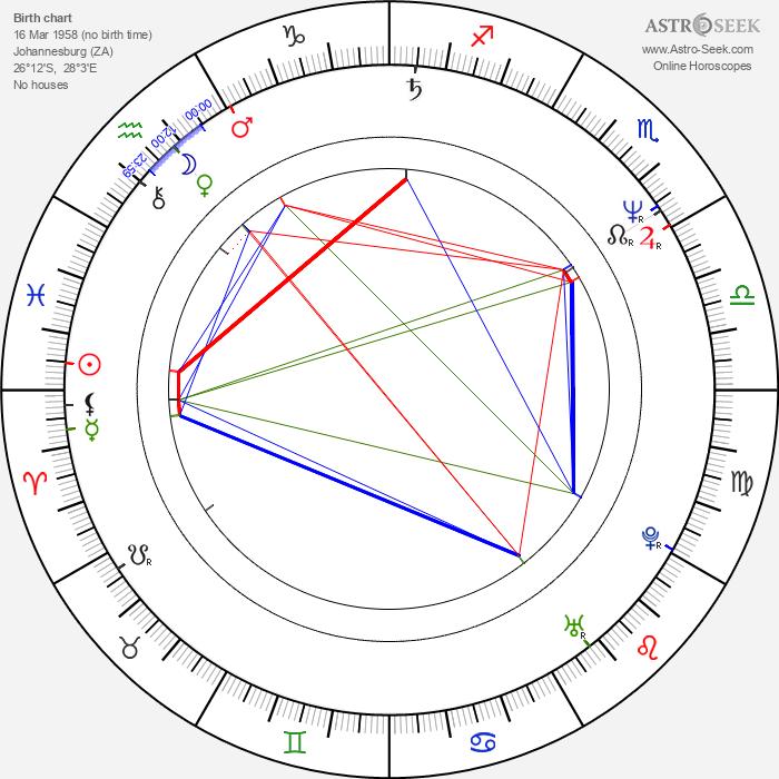 Mark Roper - Astrology Natal Birth Chart