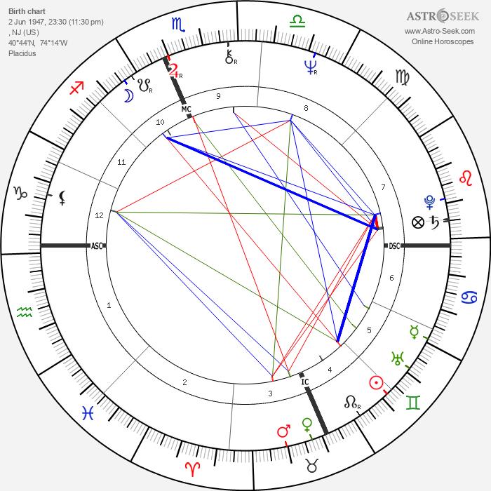 Mark Rudd - Astrology Natal Birth Chart