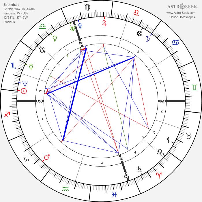Mark Ruffalo - Astrology Natal Birth Chart