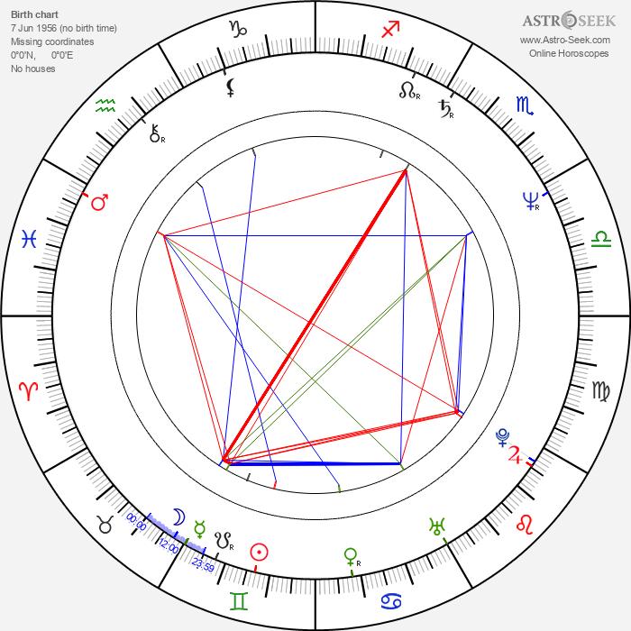 Mark Ryan - Astrology Natal Birth Chart