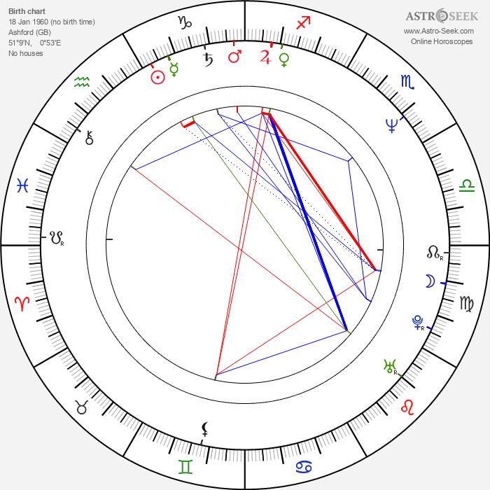 Mark Rylance - Astrology Natal Birth Chart