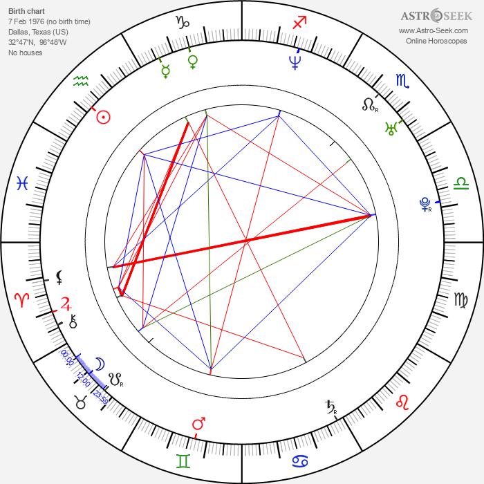 Mark Sanford - Astrology Natal Birth Chart