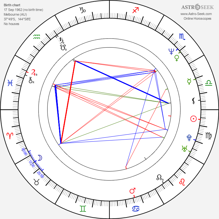 Mark Savage - Astrology Natal Birth Chart