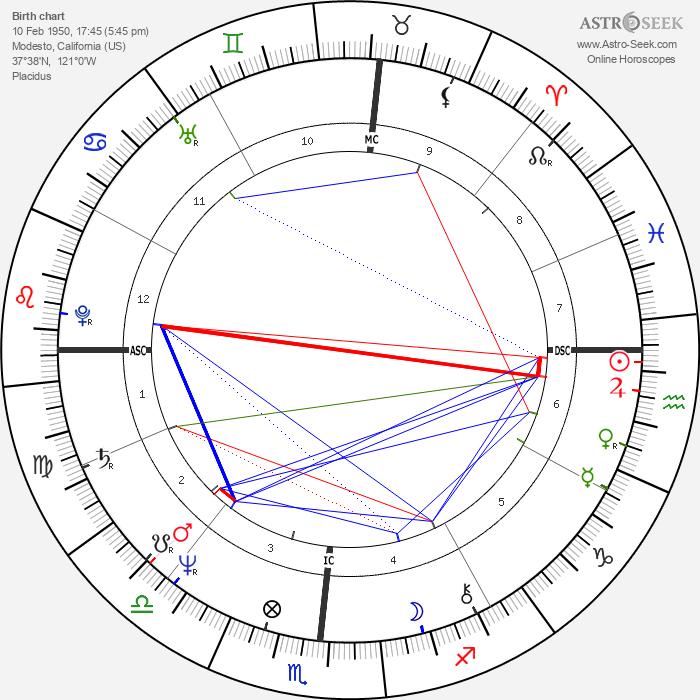 Mark Spitz - Astrology Natal Birth Chart