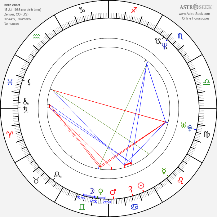 Mark Steven Grove - Astrology Natal Birth Chart