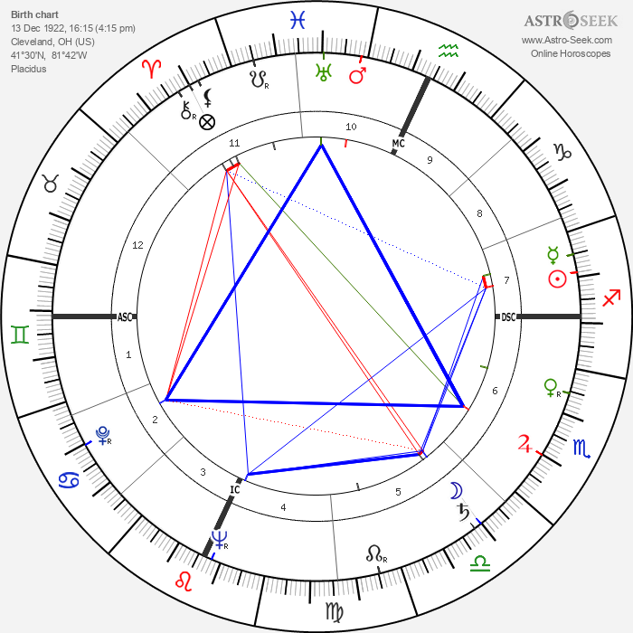 Mark Stevens - Astrology Natal Birth Chart
