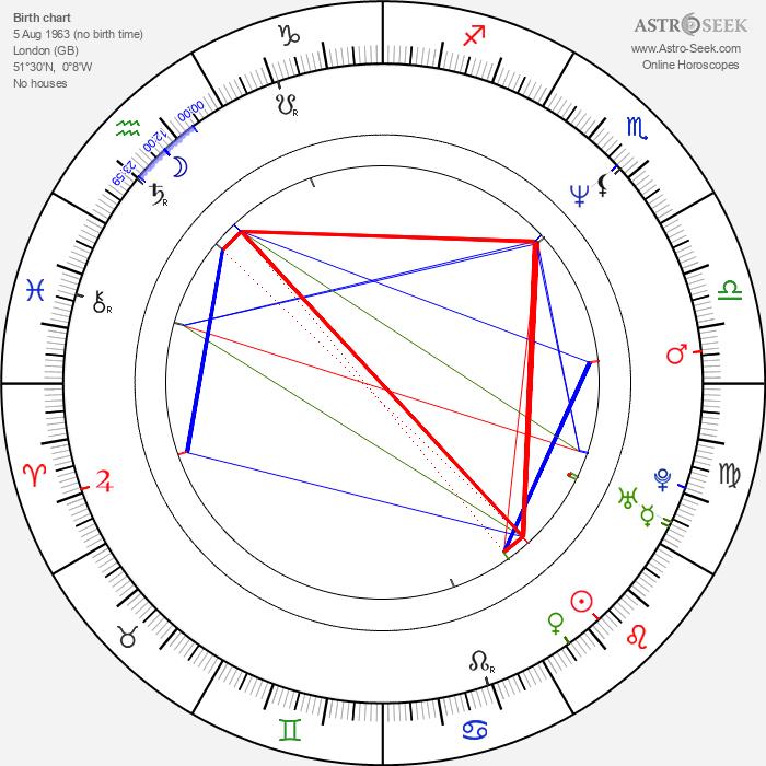 Mark Strong - Astrology Natal Birth Chart