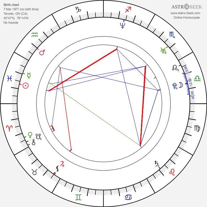Mark Taylor - Astrology Natal Birth Chart