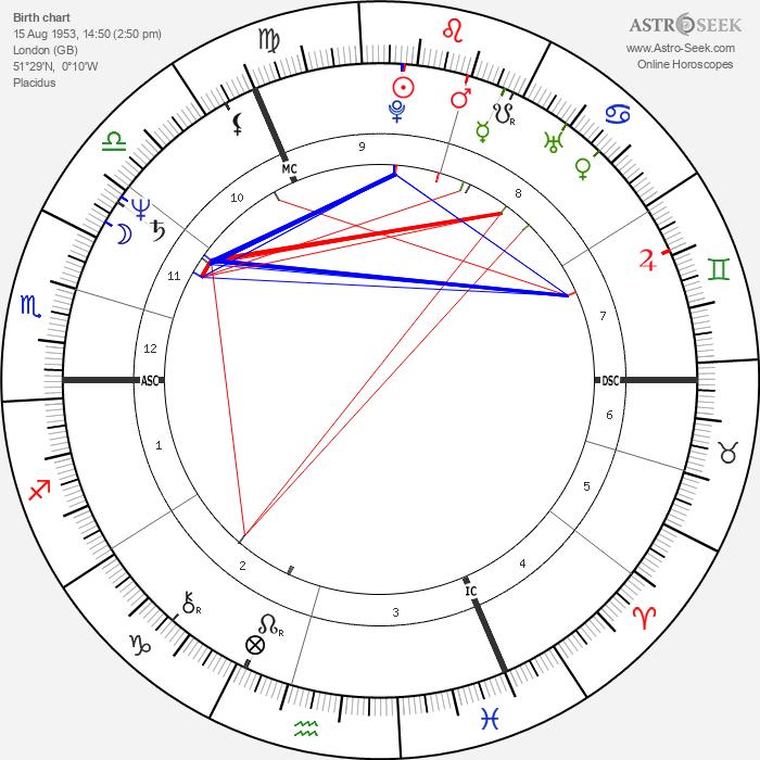 Mark Thatcher - Astrology Natal Birth Chart