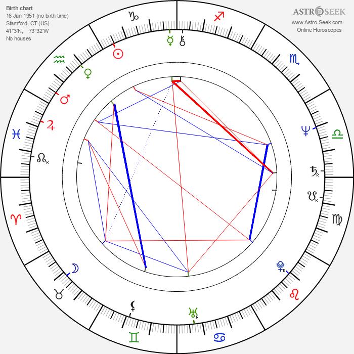 Mark Tinker - Astrology Natal Birth Chart
