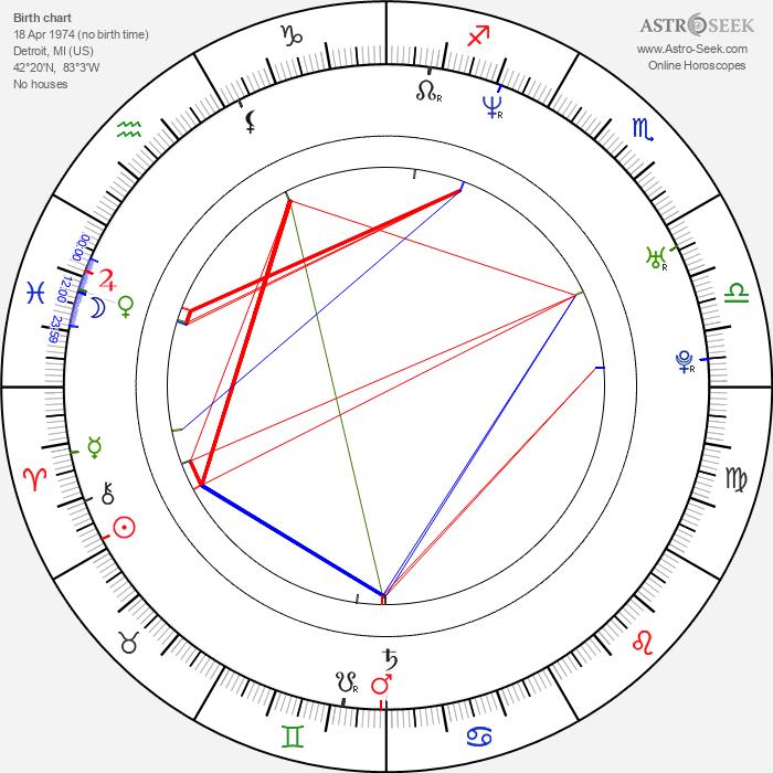Mark Tremonti - Astrology Natal Birth Chart