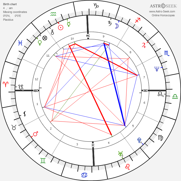 Mark Trevorrow - Astrology Natal Birth Chart
