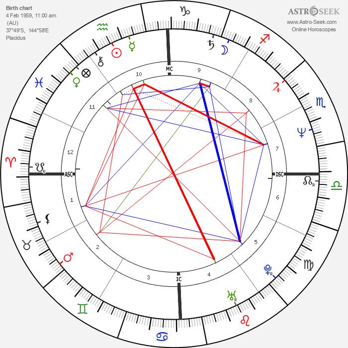 Mark Trevorrow - Astrology Natal Birth Chart
