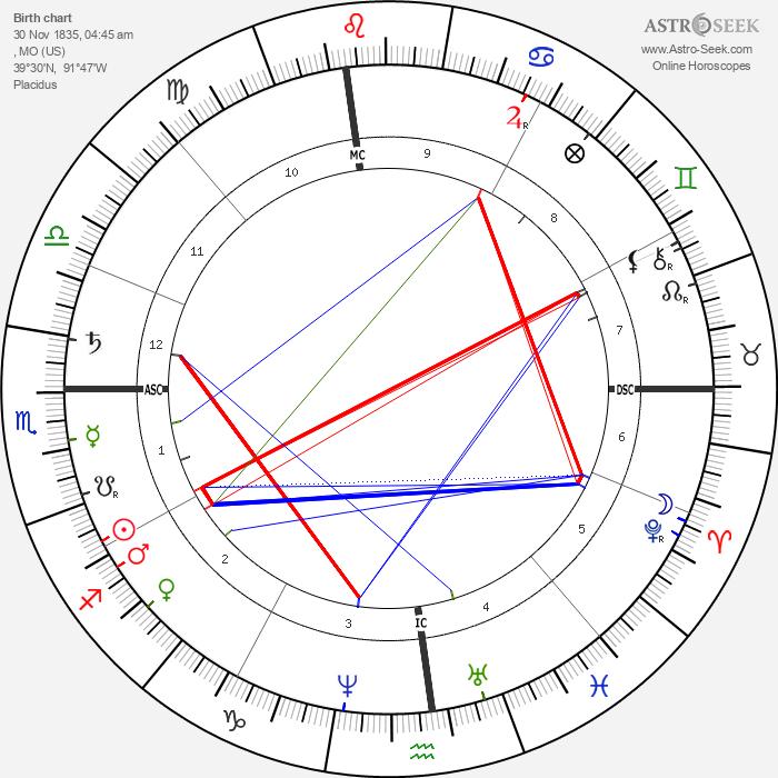 Mark Twain - Astrology Natal Birth Chart