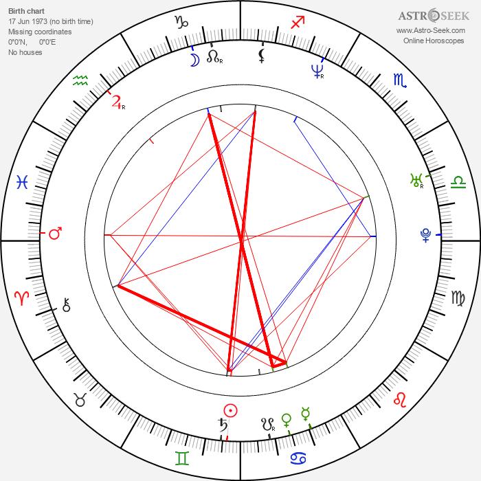 Mark Umbers - Astrology Natal Birth Chart