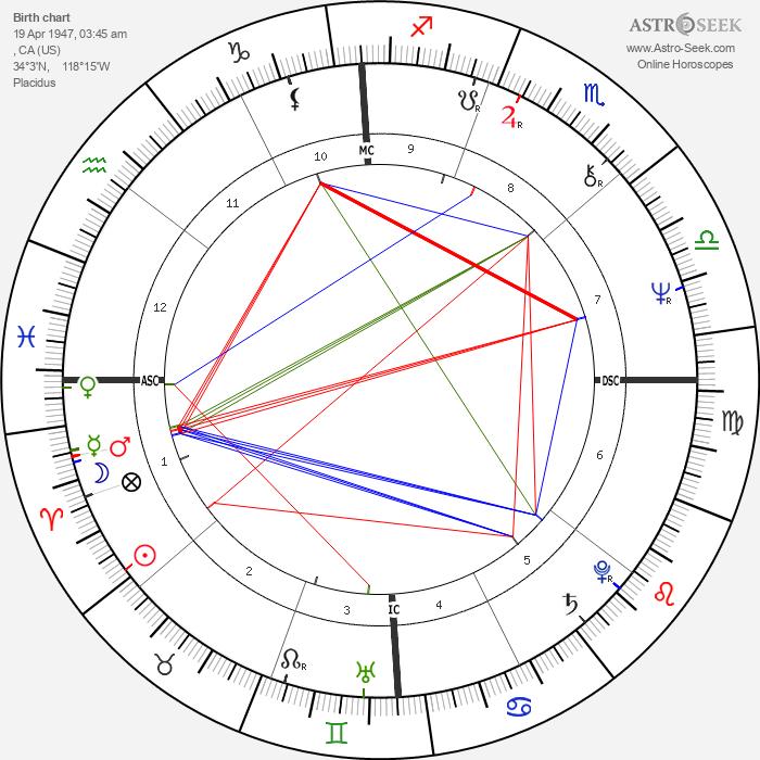 Mark Volman - Astrology Natal Birth Chart