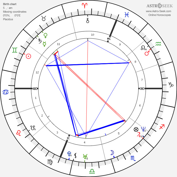 Mark Wahlberg - Astrology Natal Birth Chart