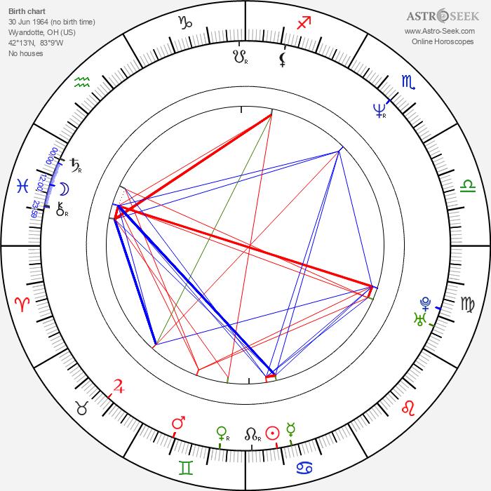 Mark Waters - Astrology Natal Birth Chart