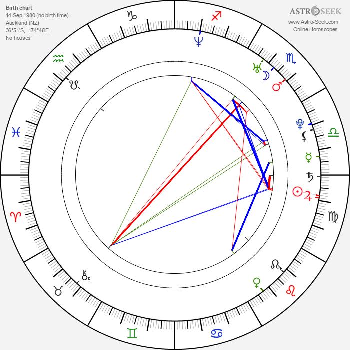 Mark Wells - Astrology Natal Birth Chart