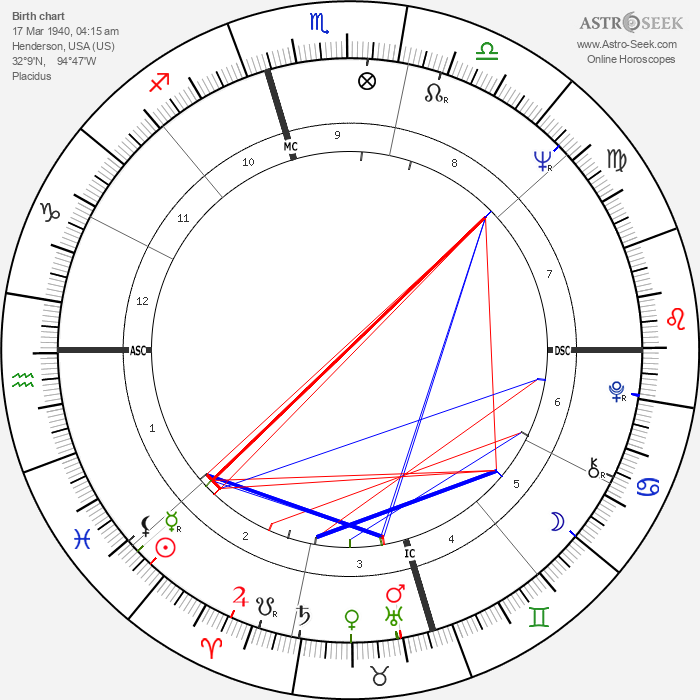 Mark White Jr. - Astrology Natal Birth Chart