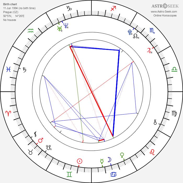 Markéta Sovová - Astrology Natal Birth Chart