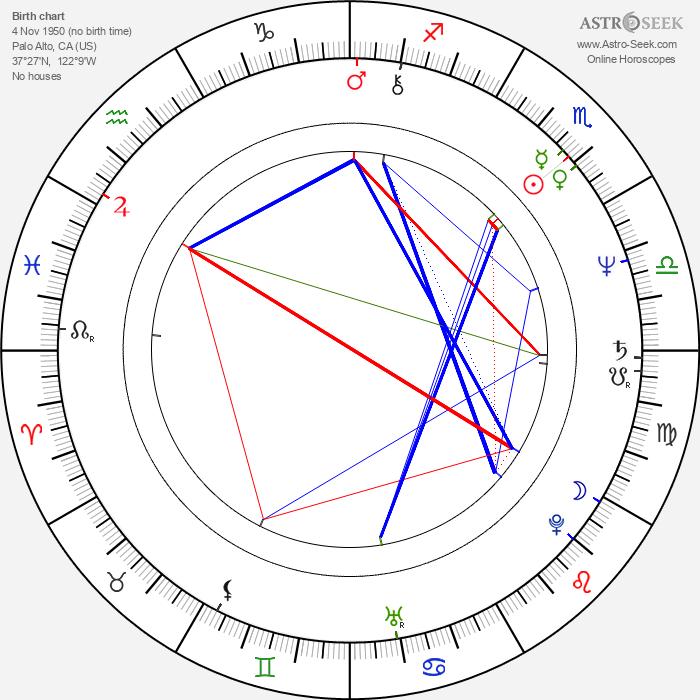 Markie Post Birth Chart Horoscope, Date Of Birth, Astro