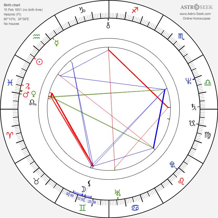 Markku Alén - Astrology Natal Birth Chart