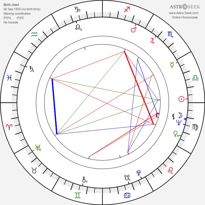 Markku Annila - Astrology Natal Birth Chart