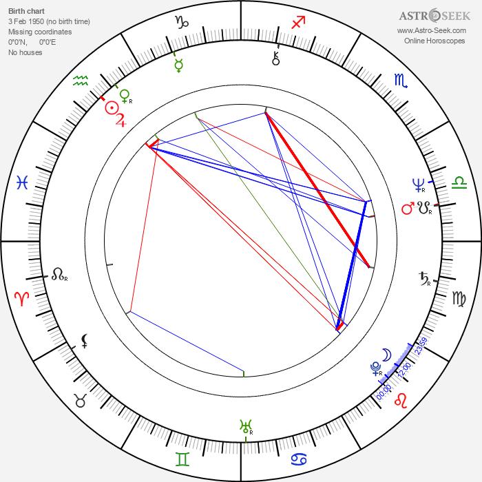 Markku Aro - Astrology Natal Birth Chart