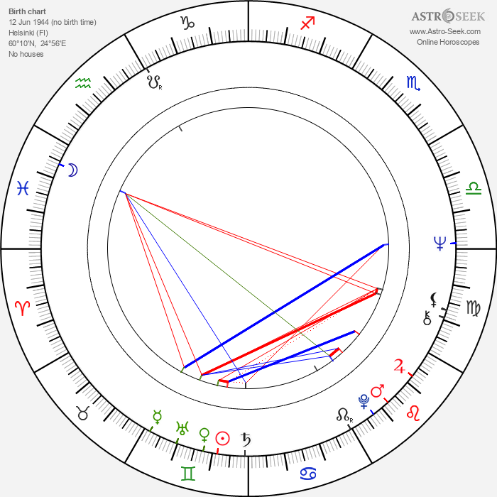 Markku Kontro - Astrology Natal Birth Chart