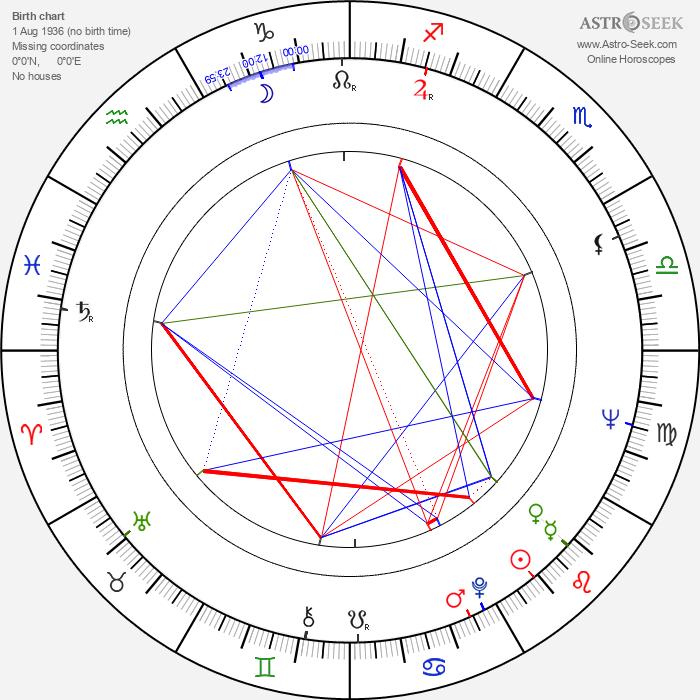 Markku Lahtela - Astrology Natal Birth Chart