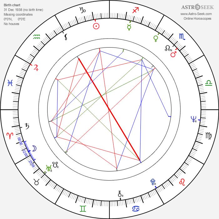 Markku Lehmuskallio - Astrology Natal Birth Chart